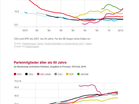 Mitgliederstruktur der dt. Parteien nach Alter