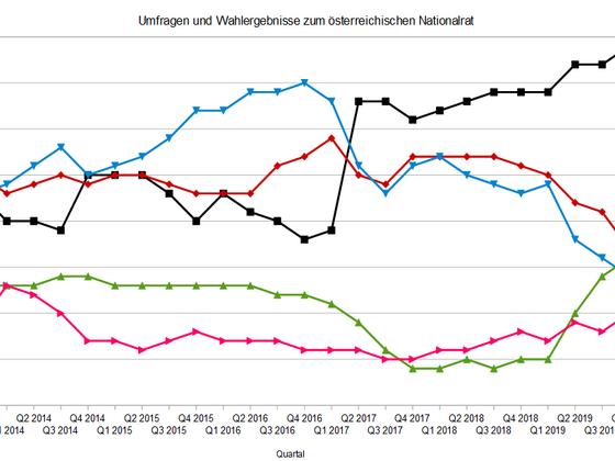 Wahlumfragen und Ergebnisse für die Wahlen zum Österreichischen Nationalrat, 2013 bis 2019