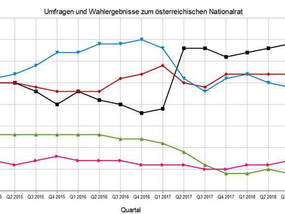 Umfragen und Ergebnisse zu den Wahlen zum Österreichischen Nationalrat